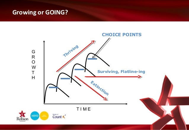 Growing or GOING? CHOICE POINTS  G R O W T H  g in v ri Th  _  _  _  _ Surviving, Flatline-ing Ex tin  TIME  ct  io n