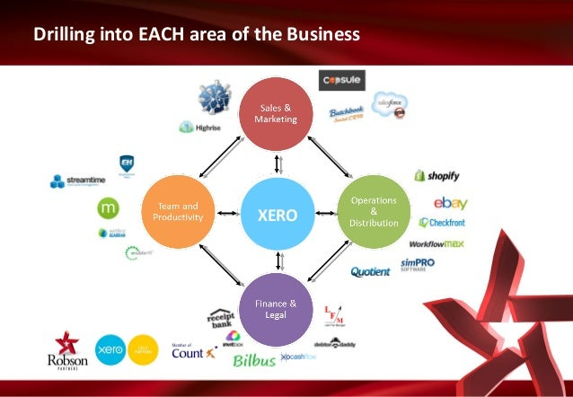 Drilling into EACH area of the Business  XERO