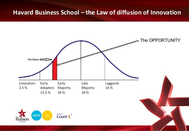 Havard Business School – the Law of diffusion of Innovation  The OPPORTUNITY