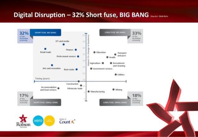 Digital Disruption – 32% Short fuse, BIG BANG  Source: Deloittes