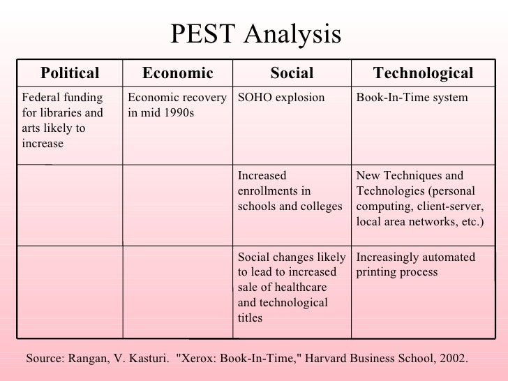 pest analysis for xerox Swot analysis of microsoft corporation let's do a basic swot analysis of microsoft leo sun jun 28, 2015 at 8:52am.