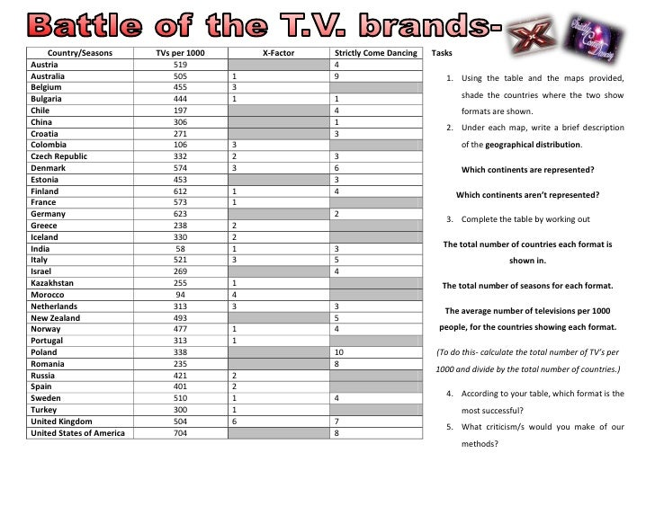 Country/Seasons      TVs per 1000       X-Factor   Strictly Come Dancing    Tasks Austria                        519      ...