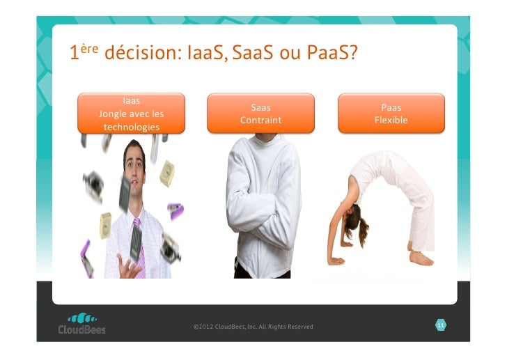 1ère décision: IaaS, SaaS ou PaaS?        Iaas                                                 Saas                   ...