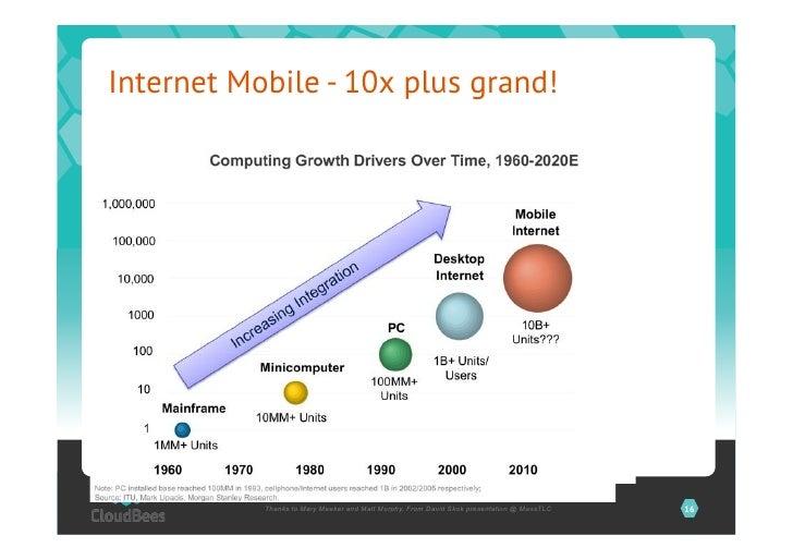 Internet Mobile - 10x plus grand!           Thanks to Mary Meeker and Matt Murphy, From David Skok presentation @ MassTLC ...