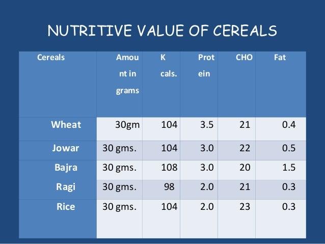 Celiac diet - Dr. Vishnu Biradar