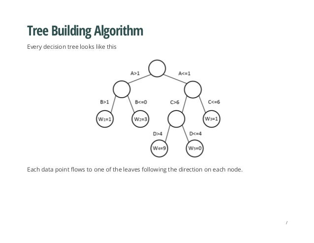 Tree Building Algorithm Every decision tree looks like this Each data point flows to one of the leaves following the direc...