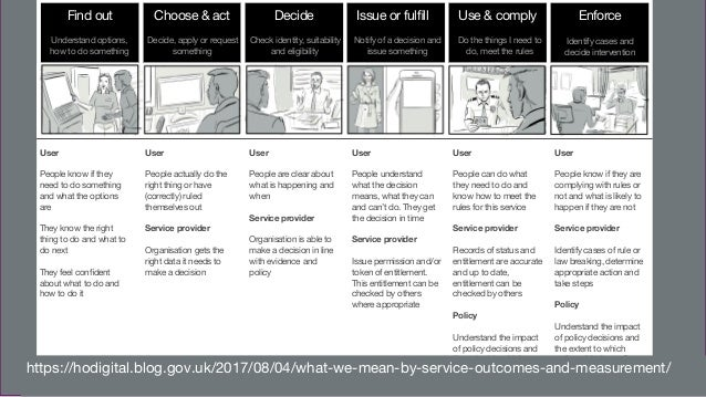 Digital, Data and Technology Find out Choose & act Decide Issue or fulfill Use & comply Enforce Understand options, how to ...