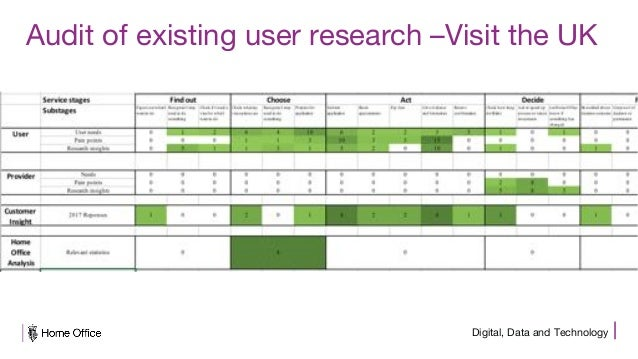 Digital, Data and Technology Audit of existing user research –Visit the UK
