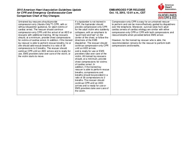 comparison chart of key changes 2015 aha guidelines for cpr and ecc rh slideshare net AHA CPR Chart American Heart Association CPR Test
