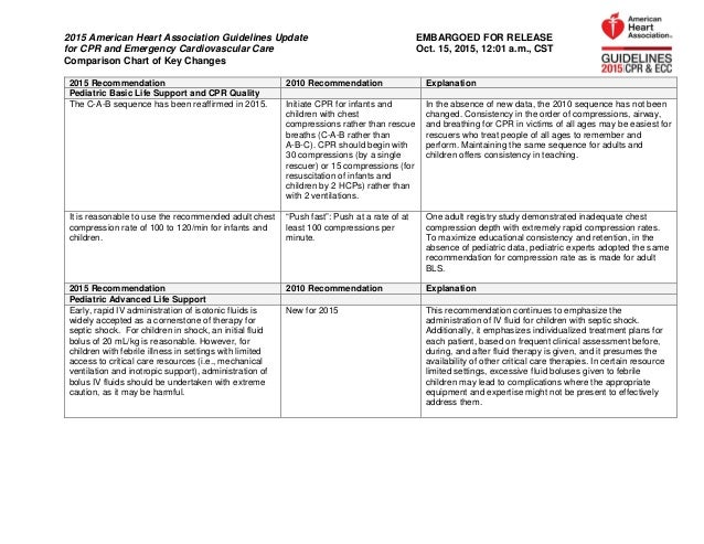 Key Changes To The 2018 Aha Guidelines Update For Cpr