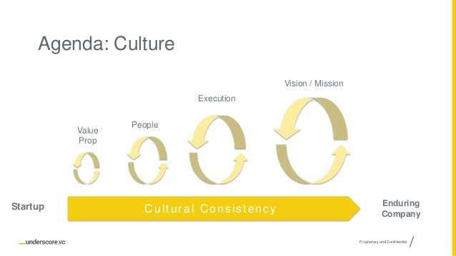 Proprietary and Confidential Agenda: Culture Vision / Mission Value Prop People Execution Cultural Consistency Enduring Co...