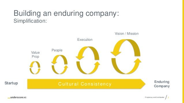 Proprietary and Confidential Building an enduring company: Simplification: Vision / Mission Value Prop People Execution Cu...