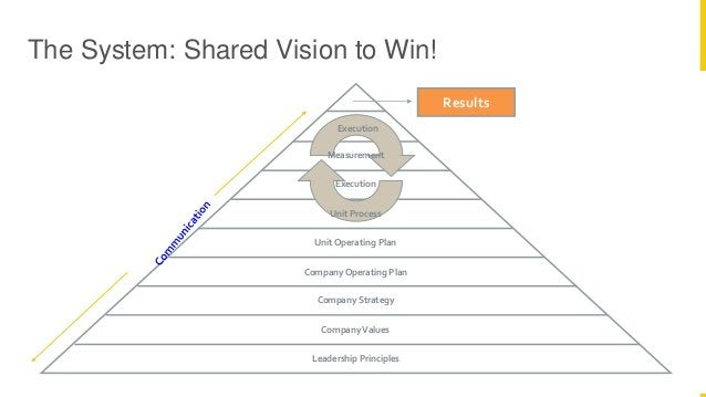 Proprietary and Confidential 37 The System: Shared Vision to Win! Leadership Principles Company Values Company Strategy Co...