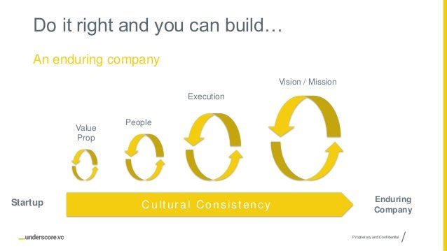 Proprietary and Confidential Do it right and you can build… An enduring company Vision / Mission Value Prop People Executi...
