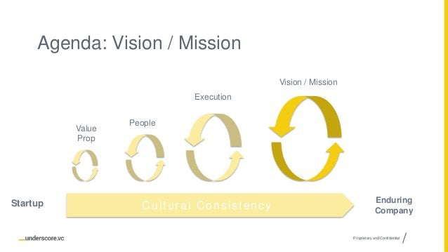 Proprietary and Confidential Agenda: Vision / Mission Vision / Mission Value Prop People Execution Cultural Consistency En...