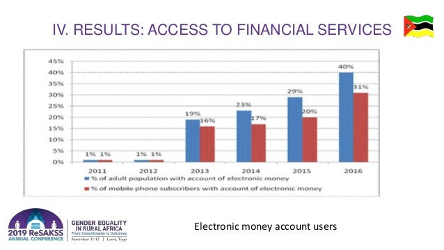 IV. RESULTS: ACCESS TO FINANCIAL SERVICES Electronic money account users