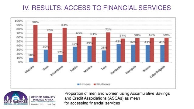 IV. RESULTS: ACCESS TO FINANCIAL SERVICES Proportion of men and women using Accumulative Savings and Credit Associations (...