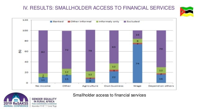IV. RESULTS: SMALLHOLDER ACCESS TO FINANCIAL SERVICES Smallholder access to financial services