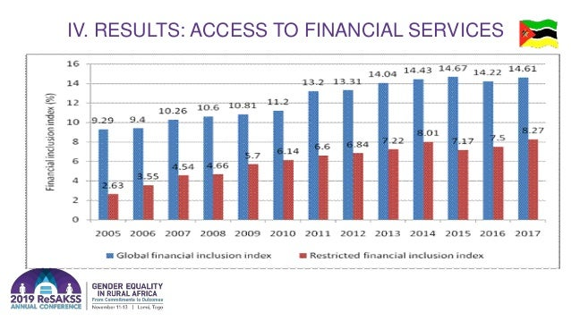 IV. RESULTS: ACCESS TO FINANCIAL SERVICES
