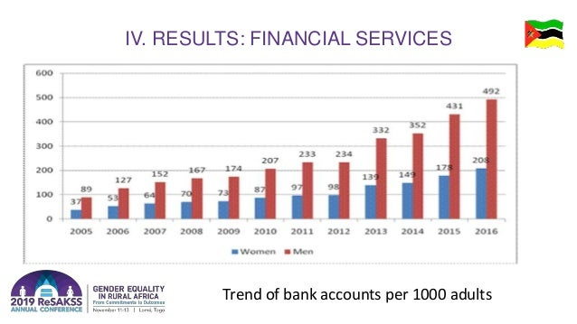 IV. RESULTS: FINANCIAL SERVICES Trend of bank accounts per 1000 adults