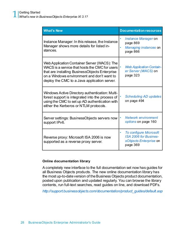 xi3 1 bip admin en rh slideshare net Operations Manager Dashboard Dashboard Time Tracking