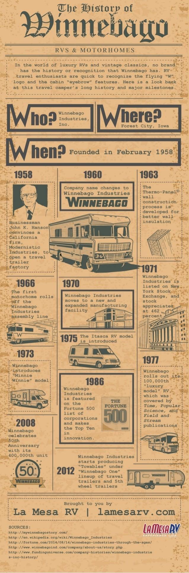 The History of Winnebago RVs & Motorhomes | La Mesa RV