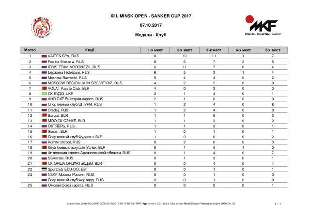 XIII. MINSK OPEN - SANKER CUP 2017 07.10.2017 Медали - Клуб (c)sportdata GmbH & Co KG 2000-2017(2017-10-10 18:39) -WKF App...