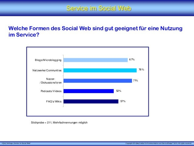 Service im Social Web Slide 3
