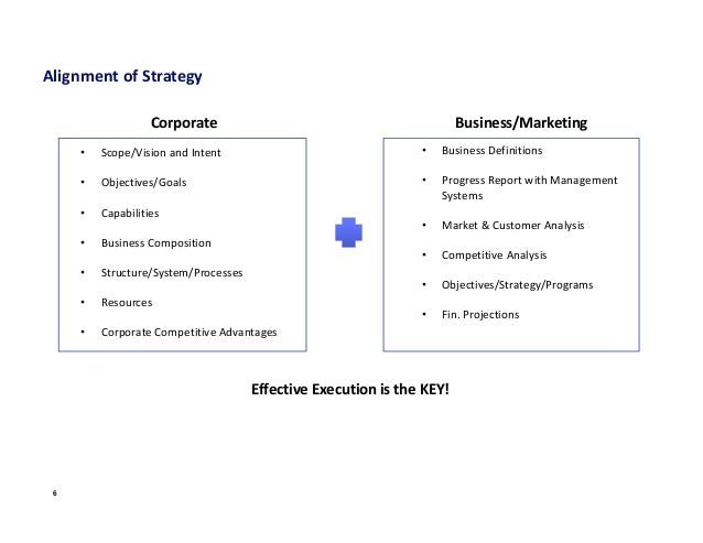market driven strategy Market driven strategic planning 6 phases of strategic planning.