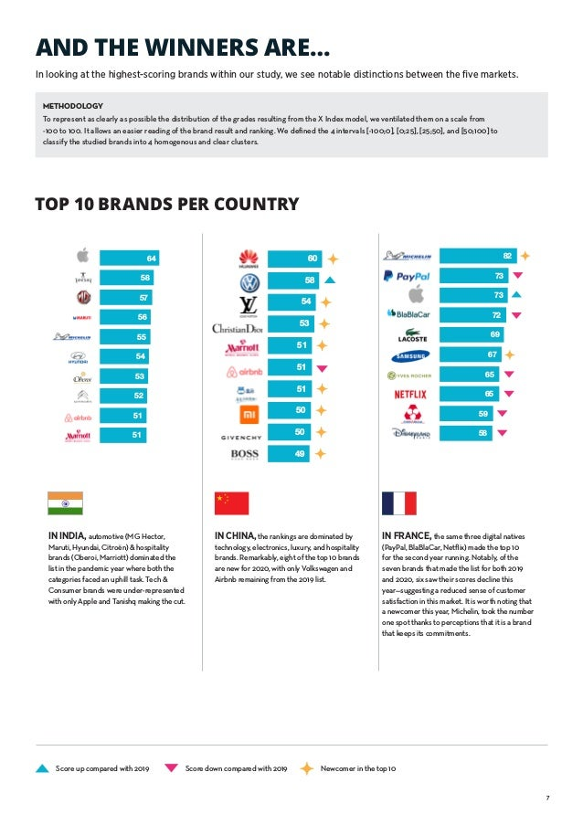 7 AND THE WINNERS ARE… TOP 10 BRANDS PER COUNTRY IN CHINA,the rankings are dominated by technology, electronics, luxury, a...