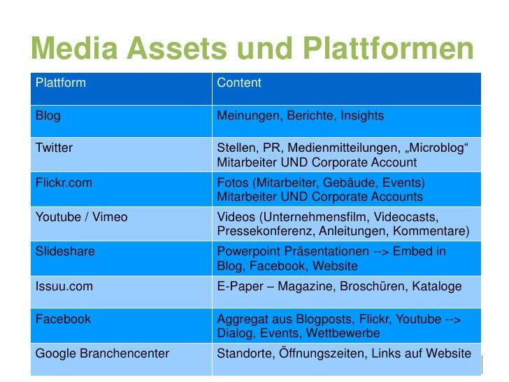 Media Assets und Plattformen<br />