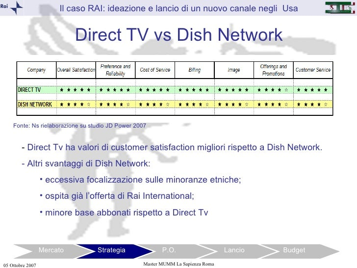 Which is better: DIRECT TV or DISH?