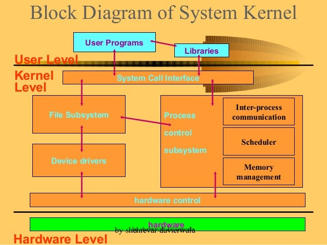 unix kernal rh slideshare net Kernel Tutorial Unix Kernel Macintosh