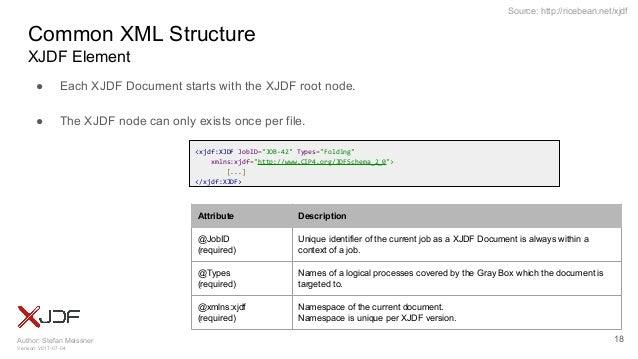 Author: Stefan Meissner Version: 2017-07-04 Source: http://ricebean.net/xjdf Common XML Structure XJDF Element ● Each XJDF...