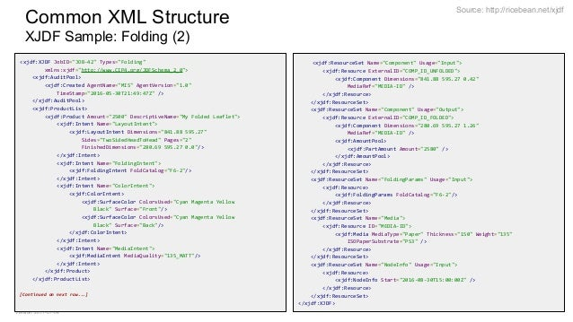Author: Stefan Meissner Version: 2017-07-04 Source: http://ricebean.net/xjdf Common XML Structure XJDF Sample: Folding (2)...