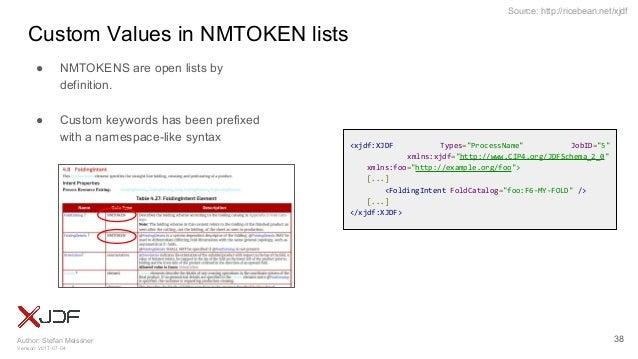 Author: Stefan Meissner Version: 2017-07-04 Source: http://ricebean.net/xjdf Custom Values in NMTOKEN lists ● NMTOKENS are...