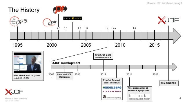 Author: Stefan Meissner Version: 2017-07-04 Source: http://ricebean.net/xjdf The History First RELEASE First XJDF Draft: W...