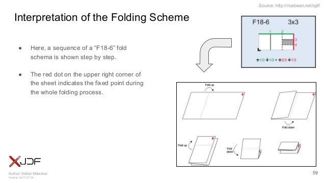 Author: Stefan Meissner Version: 2017-07-04 Source: http://ricebean.net/xjdf Interpretation of the Folding Scheme ● Here, ...