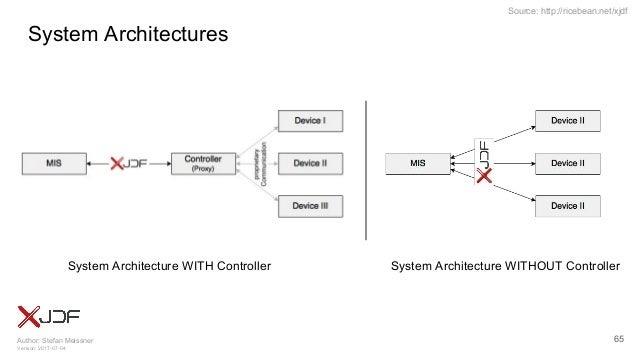 Author: Stefan Meissner Version: 2017-07-04 Source: http://ricebean.net/xjdf System Architectures 65 System Architecture W...