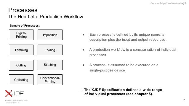 Author: Stefan Meissner Version: 2017-07-04 Source: http://ricebean.net/xjdf Processes The Heart of a Production Workflow ...