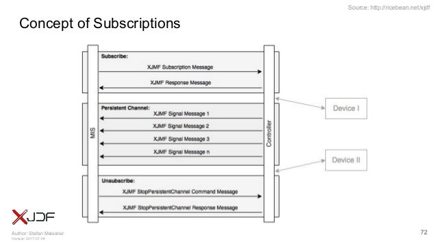 Author: Stefan Meissner Version: 2017-07-04 Source: http://ricebean.net/xjdf Concept of Subscriptions 72