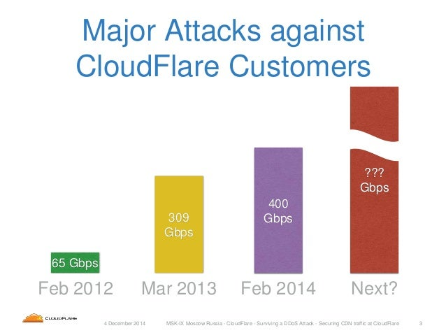Surviving A DDoS Attack: Securing CDN Traffic at CloudFlare Slide 3