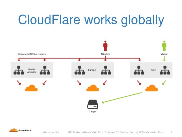 Surviving A DDoS Attack: Securing CDN Traffic at CloudFlare