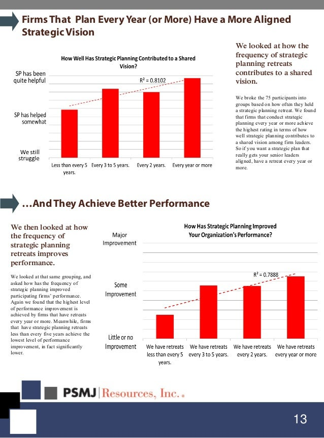 13 FirmsThat Plan Every Year (or More) Have a More Aligned Strategic Vision We looked at how the frequency of strategic pl...