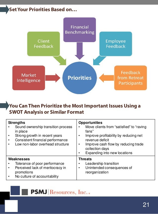 21 SetYour Priorities Based on… You Can Then Prioritize the Most Important Issues Using a SWOT Analysis or Similar Format ...