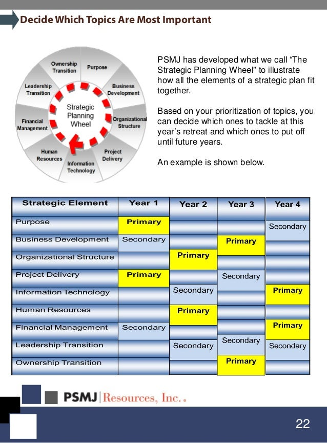 """22 DecideWhich Topics Are Most Important PSMJ has developed what we call """"The Strategic Planning Wheel"""" to illustrate how ..."""