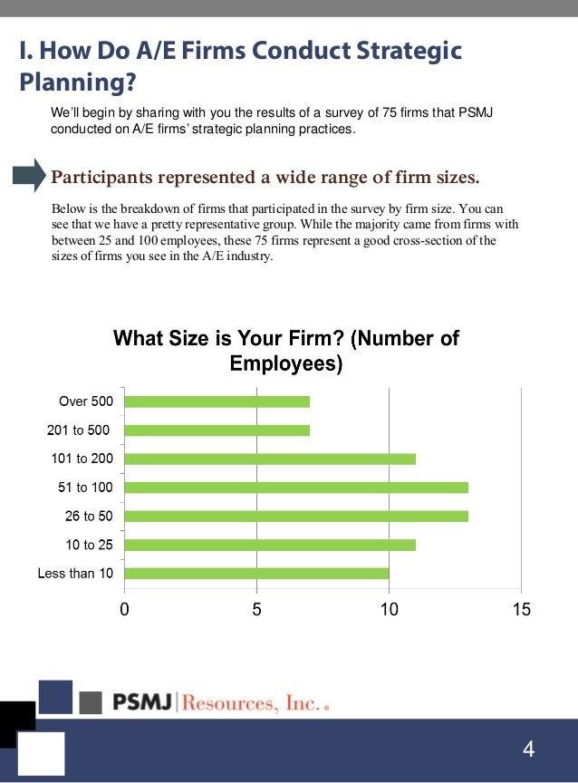 Below is the breakdown of firms that participated in the survey by firm size. You can see that we have a pretty representa...