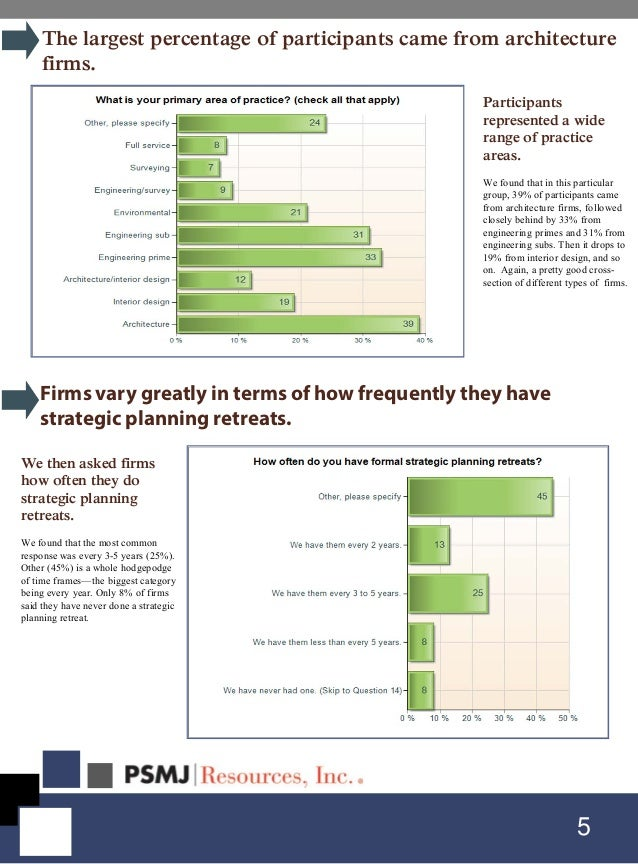 5 The largest percentage of participants came from architecture firms. Participants represented a wide range of practice a...