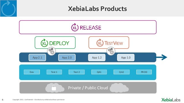Moving to Continuous Delivery with XebiaLabs XL Release