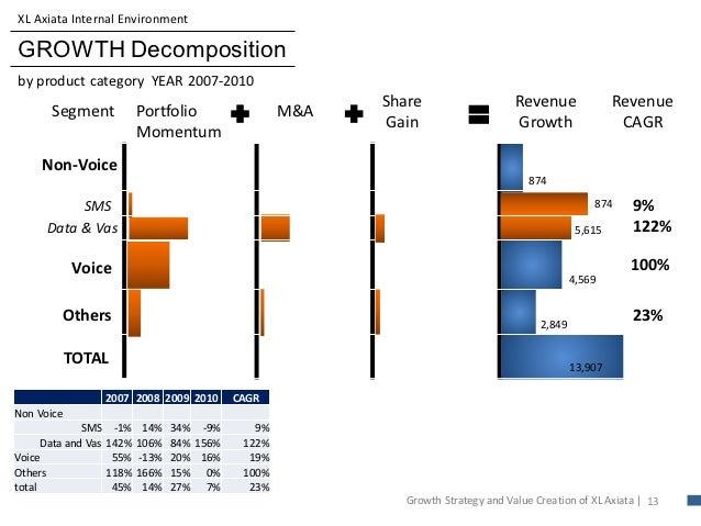 Xl axiata growth strategy